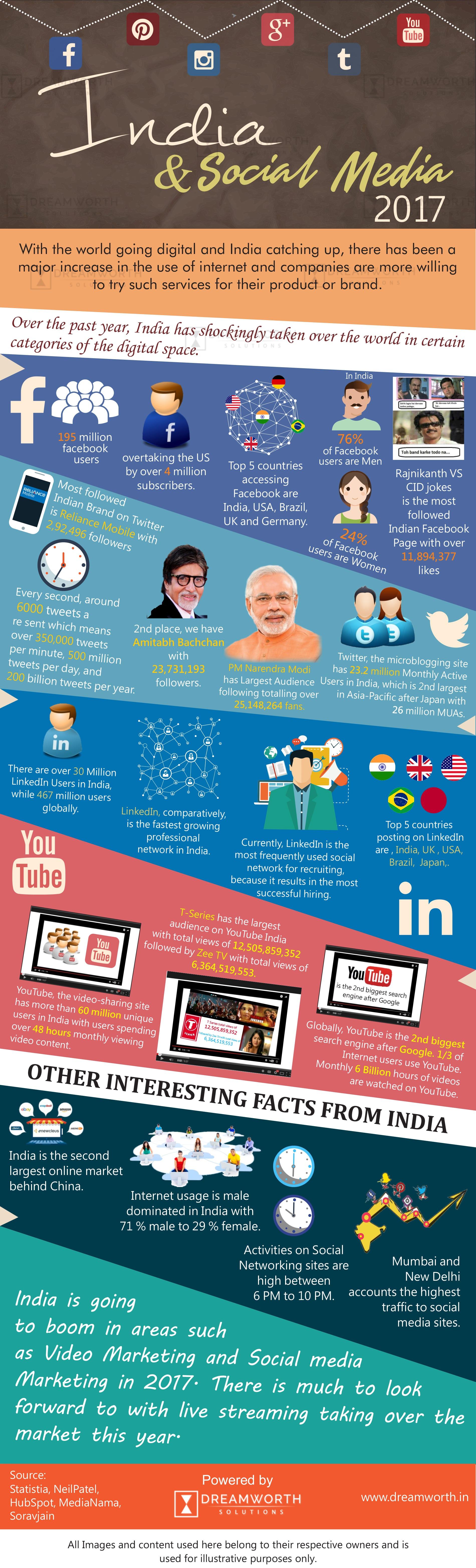 Infographic media bias